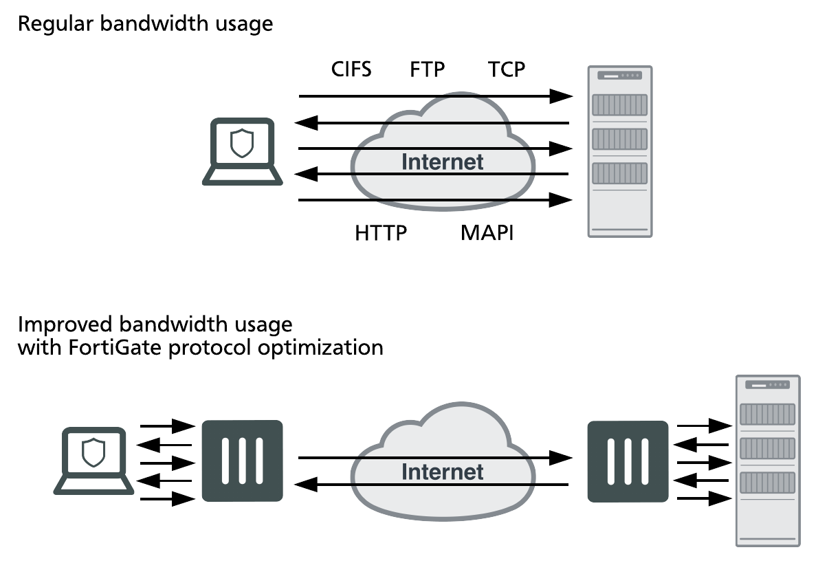 Firewall throughput multi protocol consolidating