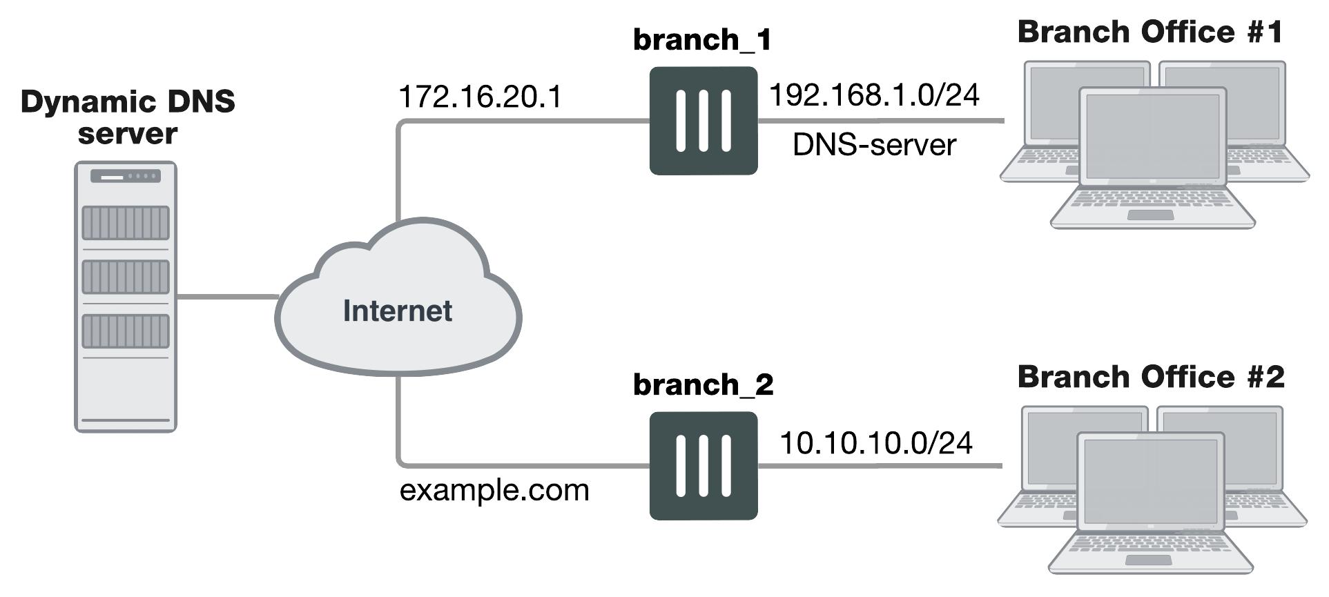 Dynamic DNS configuration