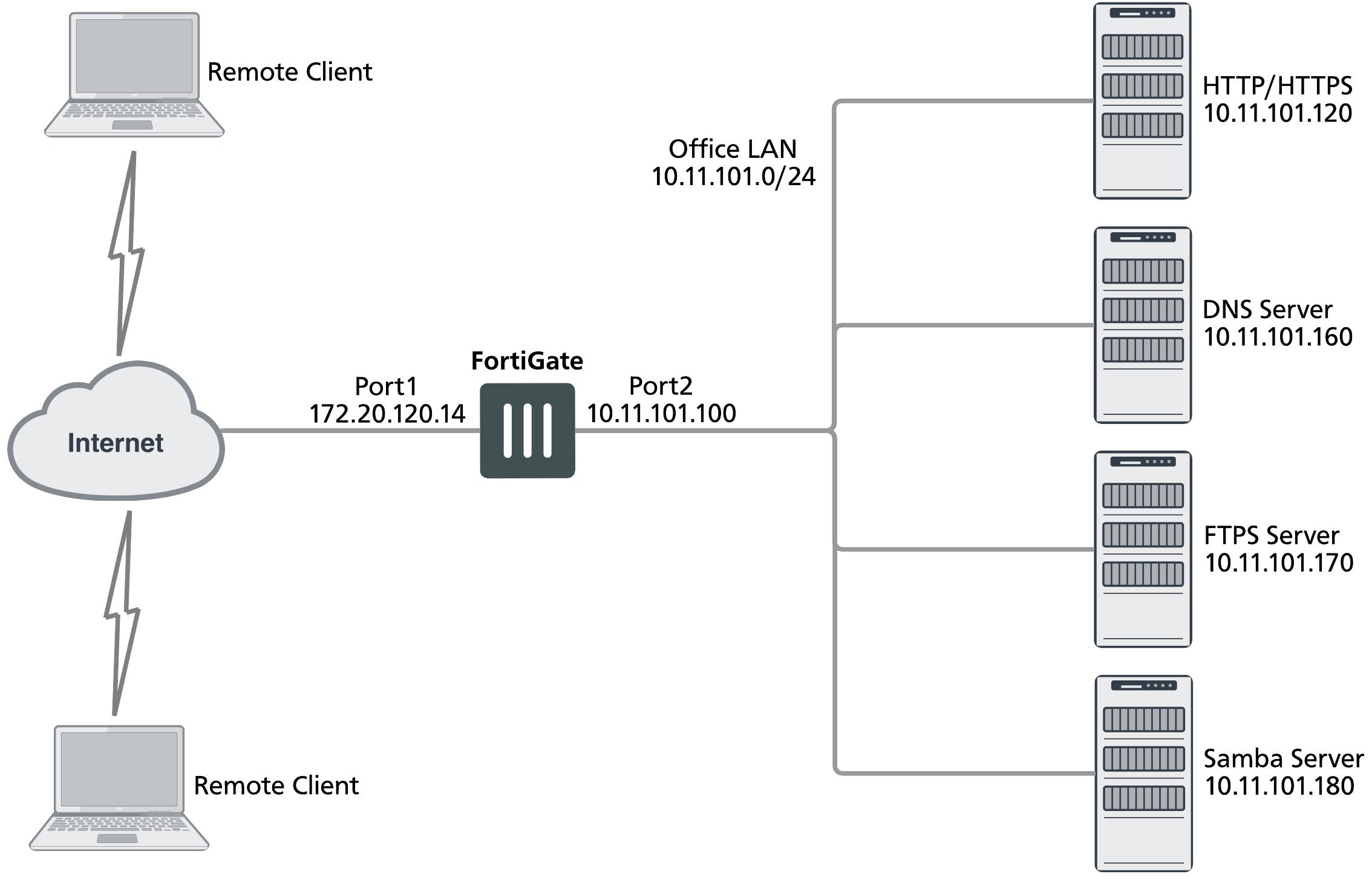 L2TP and IPsec (Microsoft VPN)
