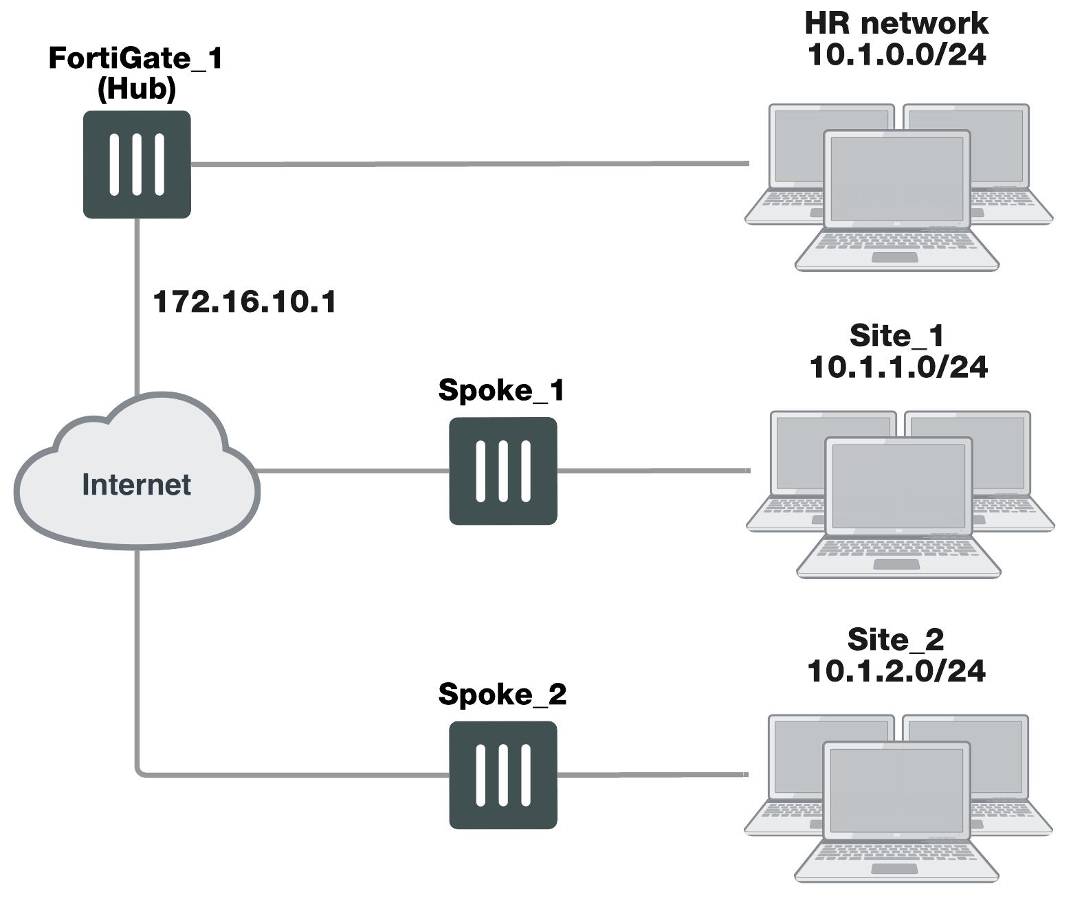Dynamic spokes configuration example