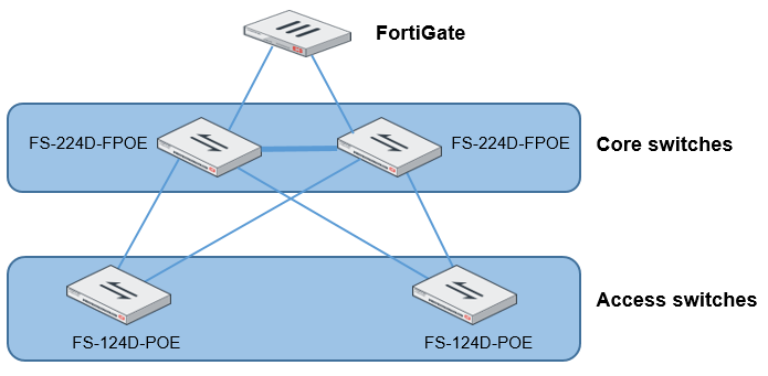 Network topologies for managed FortiSwitch units