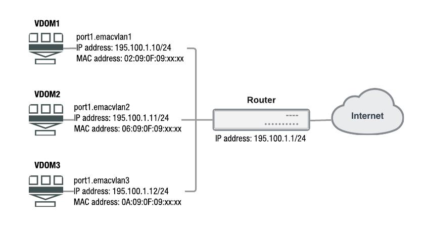 Enhanced MAC VLANs