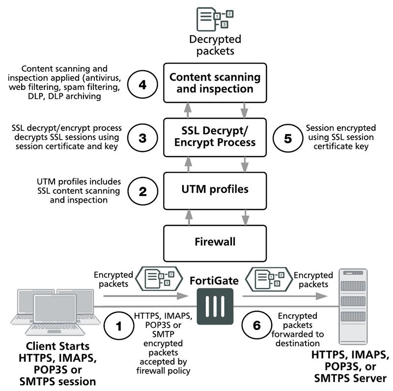 SSL/SSH inspection