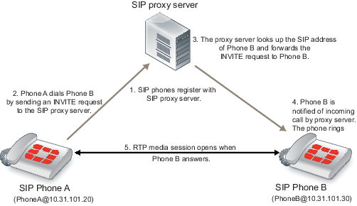 SIP proxy server configuration