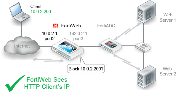 Planning the network topology