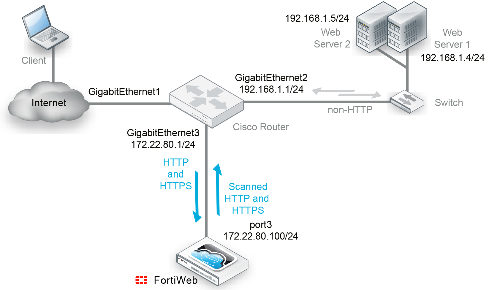 Configuring Fortiweb To Receive Traffic Via Wccp Cisco Router Diagram In This Example A Running Ios Routes Http And Https Destined For The Back End Servers Scanning